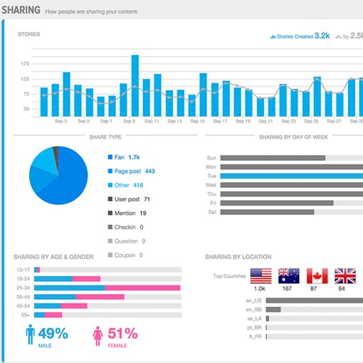 Sprout social media marketing analytics
